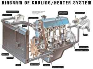 Image of cooling system components