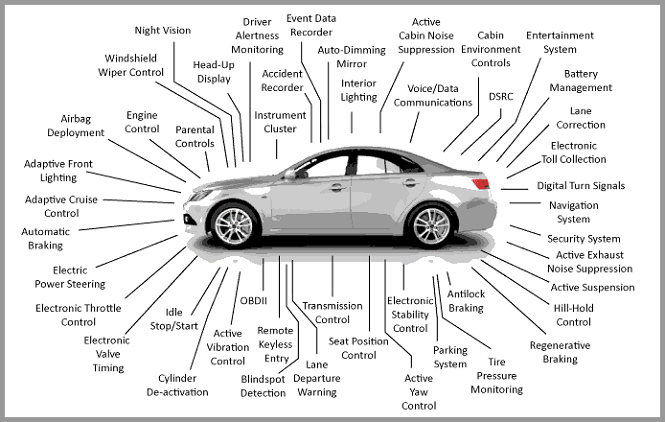 Image Showing all the Electrical Items on Modern Automobile